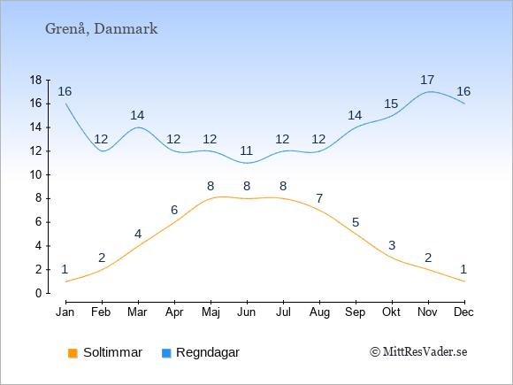 Vädret i Grenå exemplifierat genom antalet soltimmar och regniga dagar: Januari 1;16. Februari 2;12. Mars 4;14. April 6;12. Maj 8;12. Juni 8;11. Juli 8;12. Augusti 7;12. September 5;14. Oktober 3;15. November 2;17. December 1;16.