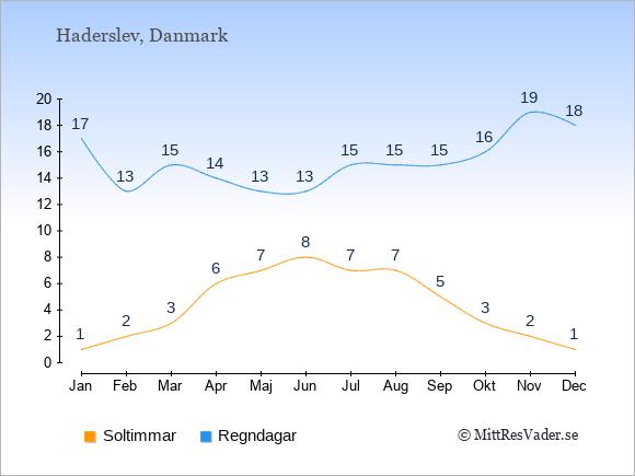 Vädret i Haderslev exemplifierat genom antalet soltimmar och regniga dagar: Januari 1;17. Februari 2;13. Mars 3;15. April 6;14. Maj 7;13. Juni 8;13. Juli 7;15. Augusti 7;15. September 5;15. Oktober 3;16. November 2;19. December 1;18.