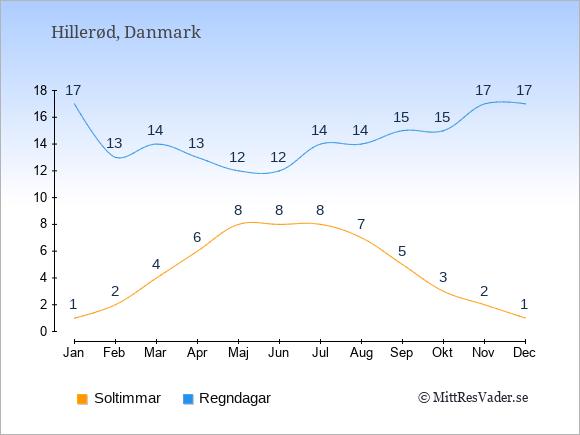 Vädret i Hillerød exemplifierat genom antalet soltimmar och regniga dagar: Januari 1;17. Februari 2;13. Mars 4;14. April 6;13. Maj 8;12. Juni 8;12. Juli 8;14. Augusti 7;14. September 5;15. Oktober 3;15. November 2;17. December 1;17.