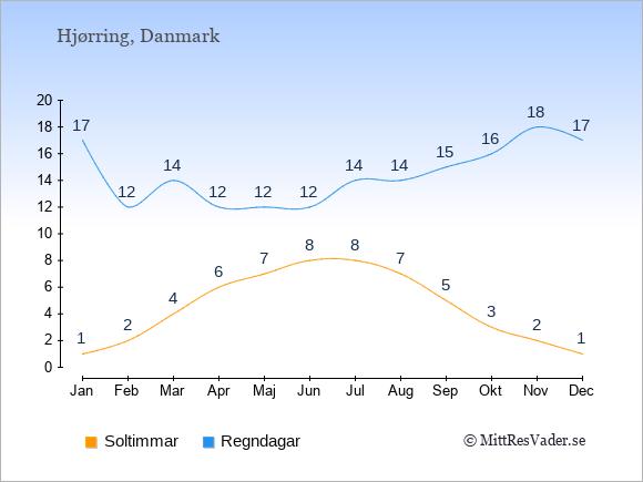 Vädret i Hjørring: Soltimmar och nederbörd.