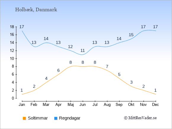Vädret i Holbæk exemplifierat genom antalet soltimmar och regniga dagar: Januari 1;17. Februari 2;13. Mars 4;14. April 6;13. Maj 8;12. Juni 8;11. Juli 8;13. Augusti 7;13. September 5;14. Oktober 3;15. November 2;17. December 1;17.