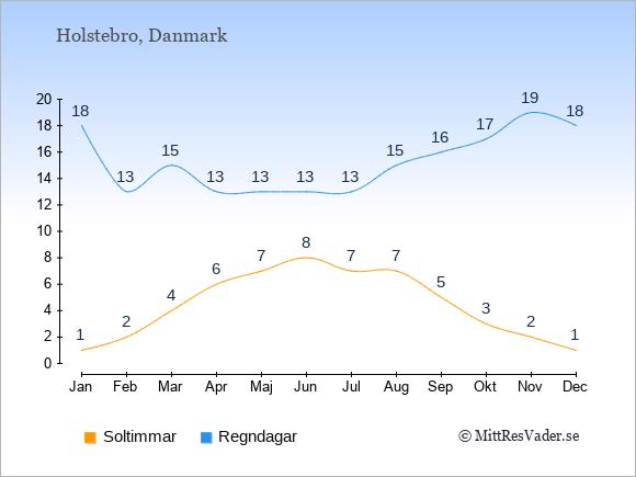 Vädret i Holstebro exemplifierat genom antalet soltimmar och regniga dagar: Januari 1;18. Februari 2;13. Mars 4;15. April 6;13. Maj 7;13. Juni 8;13. Juli 7;13. Augusti 7;15. September 5;16. Oktober 3;17. November 2;19. December 1;18.