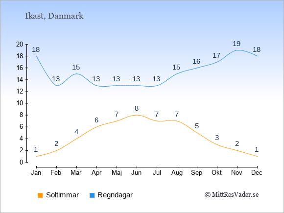 Vädret i Ikast: Soltimmar och nederbörd.