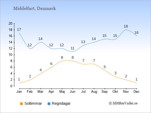 Vädret i Middelfart: Soltimmar och nederbörd.
