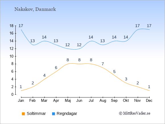 Vädret i Nakskov exemplifierat genom antalet soltimmar och regniga dagar: Januari 1;17. Februari 2;13. Mars 4;14. April 6;13. Maj 8;12. Juni 8;12. Juli 8;14. Augusti 7;13. September 5;14. Oktober 3;14. November 2;17. December 1;17.