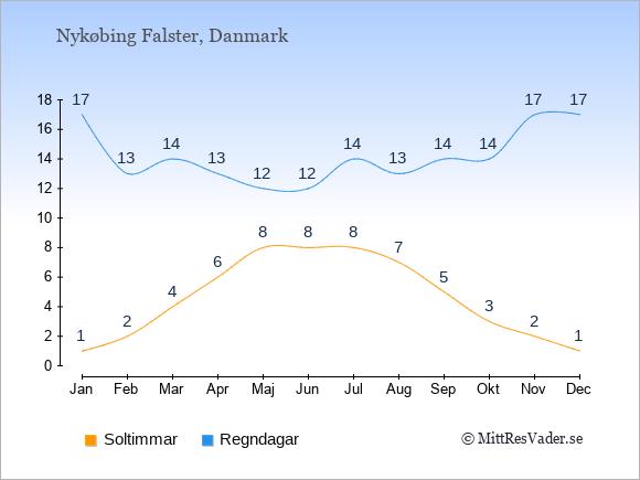 Vädret i Nykøbing Falster exemplifierat genom antalet soltimmar och regniga dagar: Januari 1;17. Februari 2;13. Mars 4;14. April 6;13. Maj 8;12. Juni 8;12. Juli 8;14. Augusti 7;13. September 5;14. Oktober 3;14. November 2;17. December 1;17.