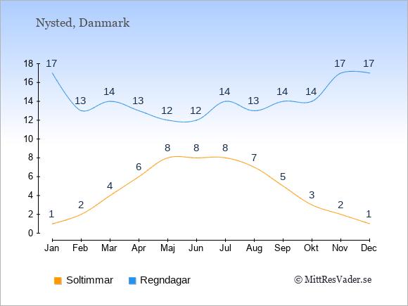 Vädret i Nysted exemplifierat genom antalet soltimmar och regniga dagar: Januari 1;17. Februari 2;13. Mars 4;14. April 6;13. Maj 8;12. Juni 8;12. Juli 8;14. Augusti 7;13. September 5;14. Oktober 3;14. November 2;17. December 1;17.