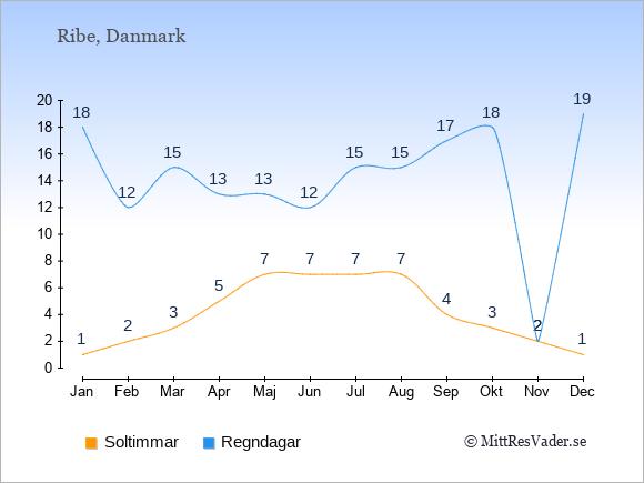 Vädret i Ribe: Soltimmar och nederbörd.
