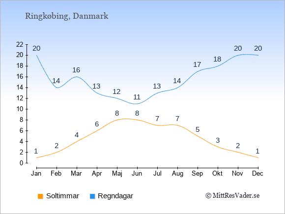 Vädret i Ringkøbing: Soltimmar och nederbörd.