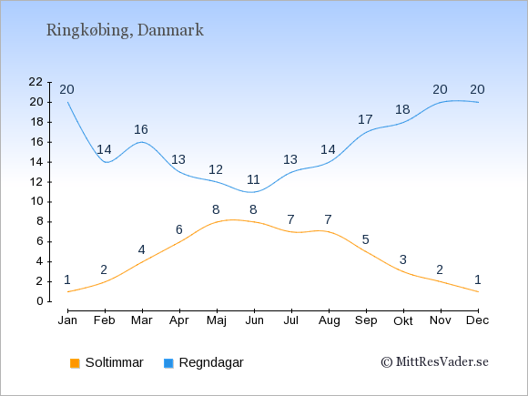 Vädret i Ringkøbing exemplifierat genom antalet soltimmar och regniga dagar: Januari 1;20. Februari 2;14. Mars 4;16. April 6;13. Maj 8;12. Juni 8;11. Juli 7;13. Augusti 7;14. September 5;17. Oktober 3;18. November 2;20. December 1;20.