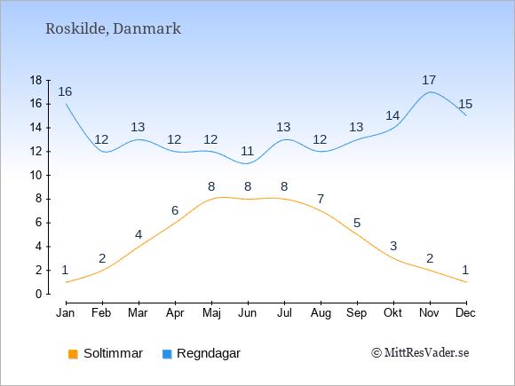 Vädret i Roskilde exemplifierat genom antalet soltimmar och regniga dagar: Januari 1;16. Februari 2;12. Mars 4;13. April 6;12. Maj 8;12. Juni 8;11. Juli 8;13. Augusti 7;12. September 5;13. Oktober 3;14. November 2;17. December 1;15.