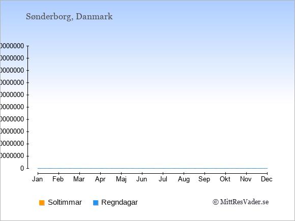 Vädret i Sønderborg exemplifierat genom antalet soltimmar och regniga dagar: Januari 1;17. Februari 2;13. Mars 3;15. April 6;14. Maj 7;13. Juni 8;13. Juli 7;15. Augusti 7;15. September 5;15. Oktober 3;16. November 2;19. December 1;18.