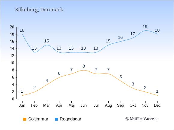 Vädret i Silkeborg exemplifierat genom antalet soltimmar och regniga dagar: Januari 1;18. Februari 2;13. Mars 4;15. April 6;13. Maj 7;13. Juni 8;13. Juli 7;13. Augusti 7;15. September 5;16. Oktober 3;17. November 2;19. December 1;18.