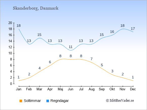 Vädret i Skanderborg exemplifierat genom antalet soltimmar och regniga dagar: Januari 1;18. Februari 2;13. Mars 4;15. April 6;13. Maj 8;13. Juni 8;11. Juli 8;13. Augusti 7;13. September 5;15. Oktober 3;16. November 2;18. December 1;17.