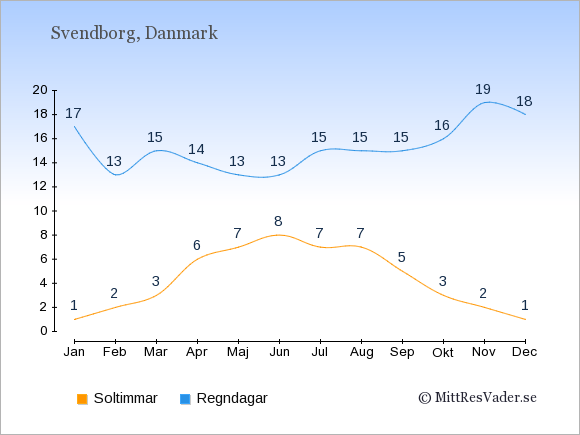 Vädret i Svendborg exemplifierat genom antalet soltimmar och regniga dagar: Januari 1;17. Februari 2;13. Mars 3;15. April 6;14. Maj 7;13. Juni 8;13. Juli 7;15. Augusti 7;15. September 5;15. Oktober 3;16. November 2;19. December 1;18.
