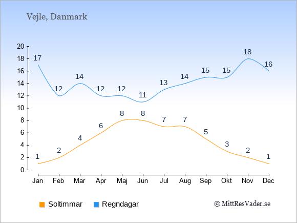 Vädret i Vejle: Soltimmar och nederbörd.