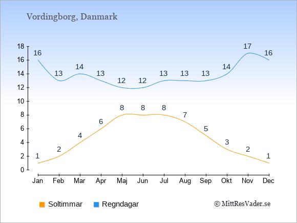 Vädret i Vordingborg exemplifierat genom antalet soltimmar och regniga dagar: Januari 1;16. Februari 2;13. Mars 4;14. April 6;13. Maj 8;12. Juni 8;12. Juli 8;13. Augusti 7;13. September 5;13. Oktober 3;14. November 2;17. December 1;16.