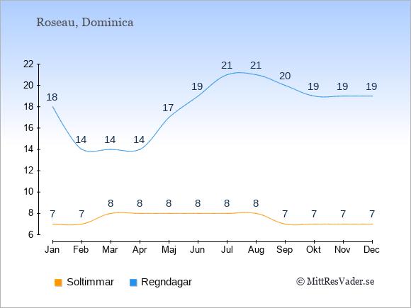Vädret på Dominica exemplifierat genom antalet soltimmar och regniga dagar: Januari 7;18. Februari 7;14. Mars 8;14. April 8;14. Maj 8;17. Juni 8;19. Juli 8;21. Augusti 8;21. September 7;20. Oktober 7;19. November 7;19. December 7;19.