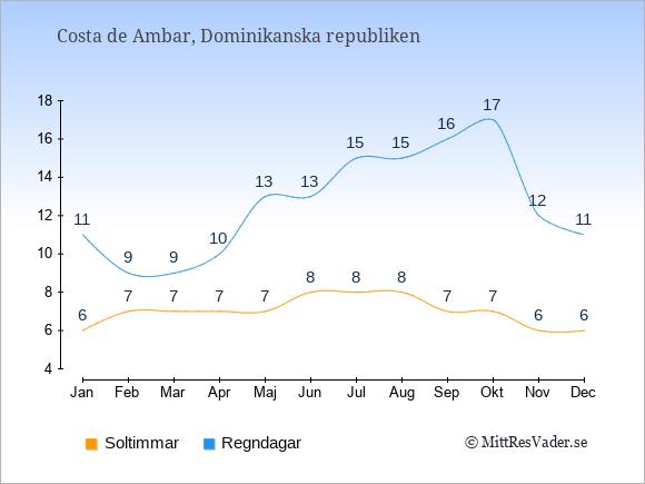 Vädret i Costa de Ambar exemplifierat genom antalet soltimmar och regniga dagar: Januari 6;11. Februari 7;9. Mars 7;9. April 7;10. Maj 7;13. Juni 8;13. Juli 8;15. Augusti 8;15. September 7;16. Oktober 7;17. November 6;12. December 6;11.