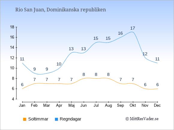Vädret i Rio San Juan exemplifierat genom antalet soltimmar och regniga dagar: Januari 6;11. Februari 7;9. Mars 7;9. April 7;10. Maj 7;13. Juni 8;13. Juli 8;15. Augusti 8;15. September 7;16. Oktober 7;17. November 6;12. December 6;11.