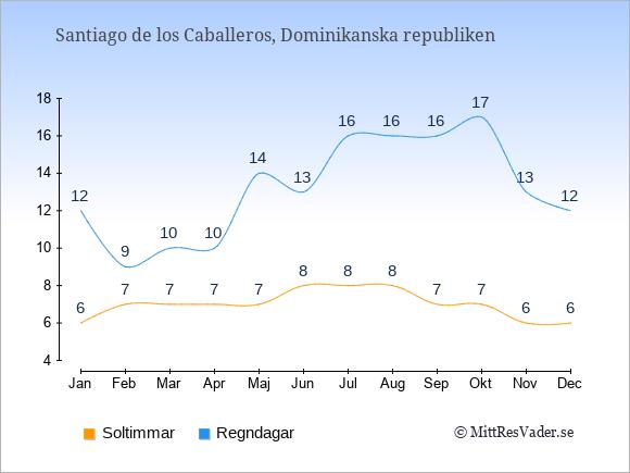 Vädret i Santiago de los Caballeros exemplifierat genom antalet soltimmar och regniga dagar: Januari 6;12. Februari 7;9. Mars 7;10. April 7;10. Maj 7;14. Juni 8;13. Juli 8;16. Augusti 8;16. September 7;16. Oktober 7;17. November 6;13. December 6;12.