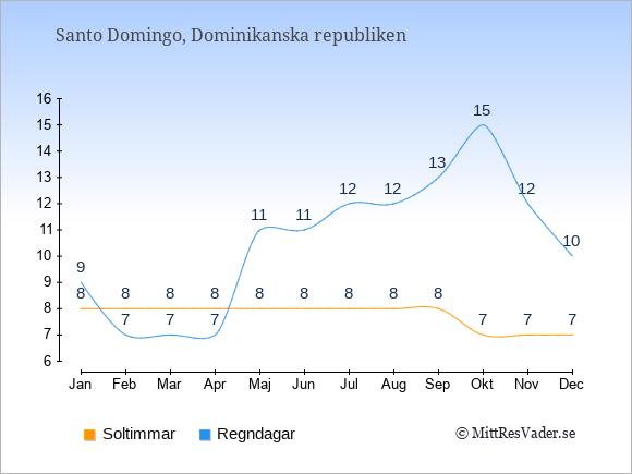 Vädret i Dominikanska republiken exemplifierat genom antalet soltimmar och regniga dagar: Januari 8;9. Februari 8;7. Mars 8;7. April 8;7. Maj 8;11. Juni 8;11. Juli 8;12. Augusti 8;12. September 8;13. Oktober 7;15. November 7;12. December 7;10.