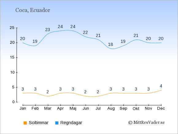 Vädret i Coca: Soltimmar och nederbörd.