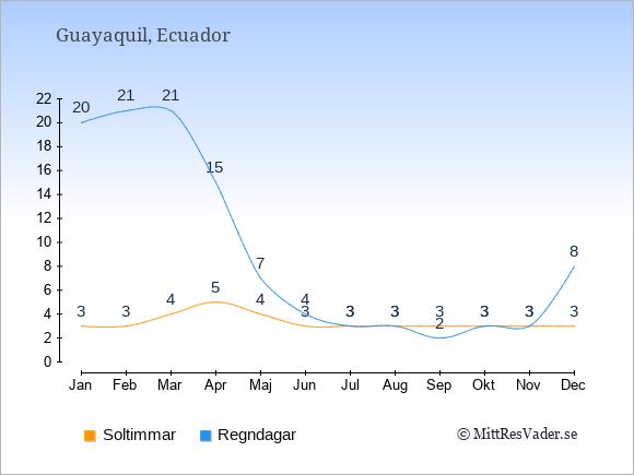 Vädret i Guayaquil exemplifierat genom antalet soltimmar och regniga dagar: Januari 3;20. Februari 3;21. Mars 4;21. April 5;15. Maj 4;7. Juni 3;4. Juli 3;3. Augusti 3;3. September 3;2. Oktober 3;3. November 3;3. December 3;8.