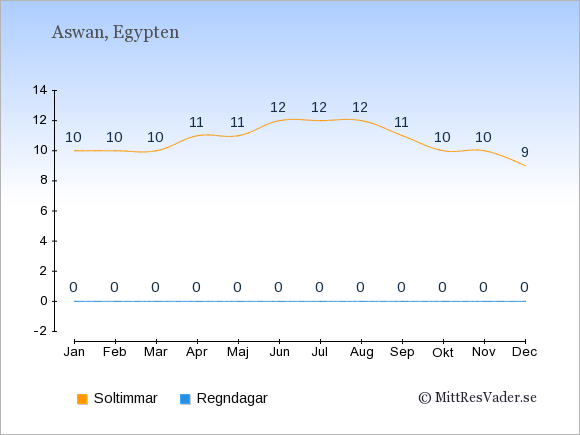 Vädret i Aswan exemplifierat genom antalet soltimmar och regniga dagar: Januari 10;0. Februari 10;0. Mars 10;0. April 11;0. Maj 11;0. Juni 12;0. Juli 12;0. Augusti 12;0. September 11;0. Oktober 10;0. November 10;0. December 9;0.