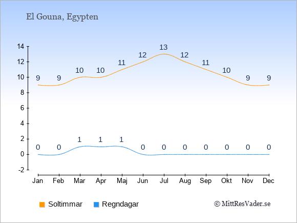 Vädret i El Gouna exemplifierat genom antalet soltimmar och regniga dagar: Januari 9;0. Februari 9;0. Mars 10;1. April 10;1. Maj 11;1. Juni 12;0. Juli 13;0. Augusti 12;0. September 11;0. Oktober 10;0. November 9;0. December 9;0.