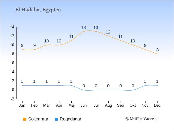 Vädret i El Hadaba exemplifierat genom antalet soltimmar och regniga dagar: Januari 9;1. Februari 9;1. Mars 10;1. April 10;1. Maj 11;1. Juni 13;0. Juli 13;0. Augusti 12;0. September 11;0. Oktober 10;0. November 9;1. December 8;1.