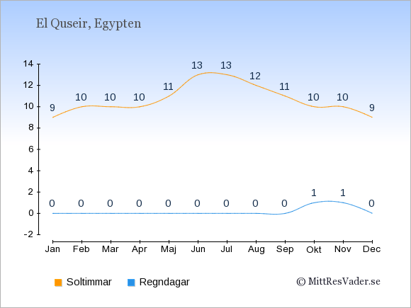 Vädret i El Quseir exemplifierat genom antalet soltimmar och regniga dagar: Januari 9;0. Februari 10;0. Mars 10;0. April 10;0. Maj 11;0. Juni 13;0. Juli 13;0. Augusti 12;0. September 11;0. Oktober 10;1. November 10;1. December 9;0.