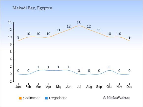 Vädret i Makadi Bay exemplifierat genom antalet soltimmar och regniga dagar: Januari 9;0. Februari 10;0. Mars 10;1. April 10;1. Maj 11;1. Juni 12;1. Juli 13;0. Augusti 12;0. September 11;0. Oktober 10;1. November 10;0. December 9;0.