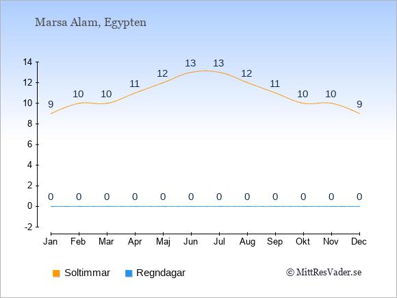 Vädret i Marsa Alam exemplifierat genom antalet soltimmar och regniga dagar: Januari 9;0. Februari 10;0. Mars 10;0. April 11;0. Maj 12;0. Juni 13;0. Juli 13;0. Augusti 12;0. September 11;0. Oktober 10;0. November 10;0. December 9;0.