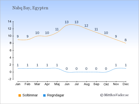 Vädret i Nabq Bay exemplifierat genom antalet soltimmar och regniga dagar: Januari 9;1. Februari 9;1. Mars 10;1. April 10;1. Maj 11;1. Juni 13;0. Juli 13;0. Augusti 12;0. September 11;0. Oktober 10;0. November 9;1. December 8;1.