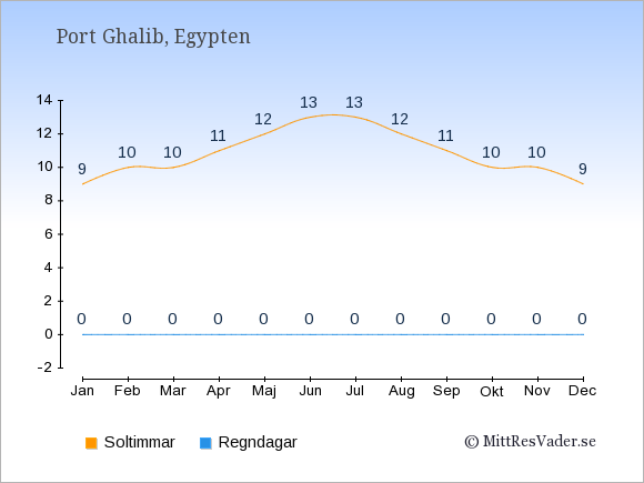Vädret i Port Ghalib exemplifierat genom antalet soltimmar och regniga dagar: Januari 9;0. Februari 10;0. Mars 10;0. April 11;0. Maj 12;0. Juni 13;0. Juli 13;0. Augusti 12;0. September 11;0. Oktober 10;0. November 10;0. December 9;0.