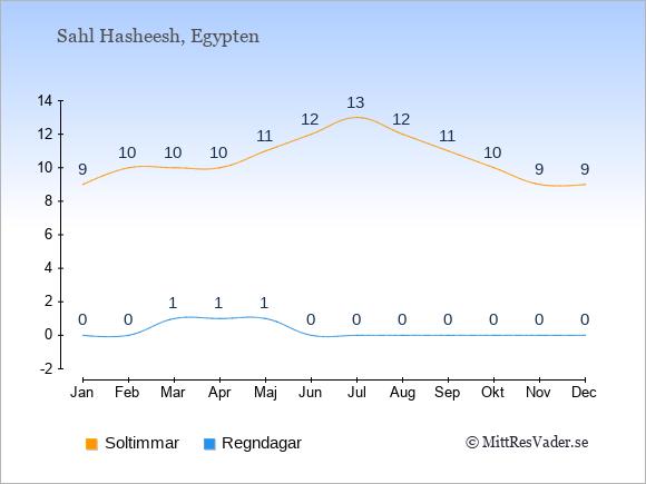 Vädret i Sahl Hasheesh exemplifierat genom antalet soltimmar och regniga dagar: Januari 9;0. Februari 10;0. Mars 10;1. April 10;1. Maj 11;1. Juni 12;0. Juli 13;0. Augusti 12;0. September 11;0. Oktober 10;0. November 9;0. December 9;0.
