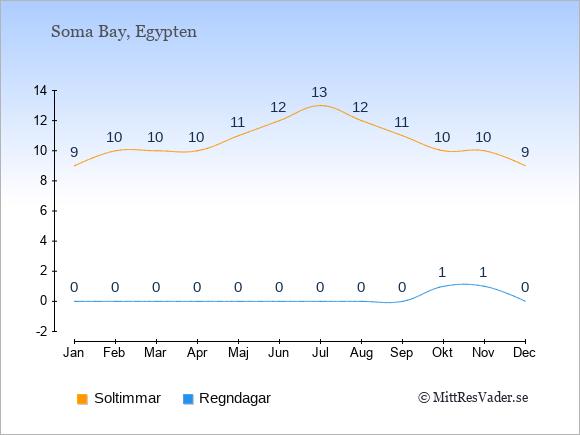 Vädret i Soma Bay exemplifierat genom antalet soltimmar och regniga dagar: Januari 9;0. Februari 10;0. Mars 10;0. April 10;0. Maj 11;0. Juni 12;0. Juli 13;0. Augusti 12;0. September 11;0. Oktober 10;1. November 10;1. December 9;0.