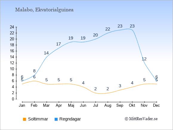 Vädret i Ekvatorialguinea: Soltimmar och nederbörd.
