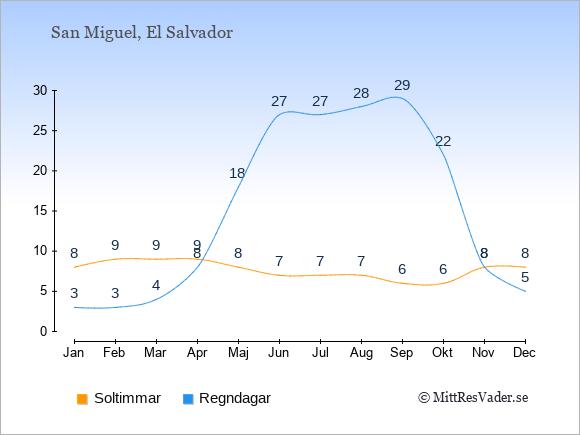 Vädret i San Miguel exemplifierat genom antalet soltimmar och regniga dagar: Januari 8;3. Februari 9;3. Mars 9;4. April 9;8. Maj 8;18. Juni 7;27. Juli 7;27. Augusti 7;28. September 6;29. Oktober 6;22. November 8;8. December 8;5.
