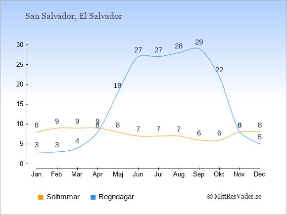 Vädret i San Salvador exemplifierat genom antalet soltimmar och regniga dagar: Januari 8;3. Februari 9;3. Mars 9;4. April 9;8. Maj 8;18. Juni 7;27. Juli 7;27. Augusti 7;28. September 6;29. Oktober 6;22. November 8;8. December 8;5.