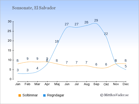 Vädret i Sonsonate exemplifierat genom antalet soltimmar och regniga dagar: Januari 8;3. Februari 9;3. Mars 9;4. April 9;8. Maj 8;18. Juni 7;27. Juli 7;27. Augusti 7;28. September 6;29. Oktober 6;22. November 8;8. December 8;5.