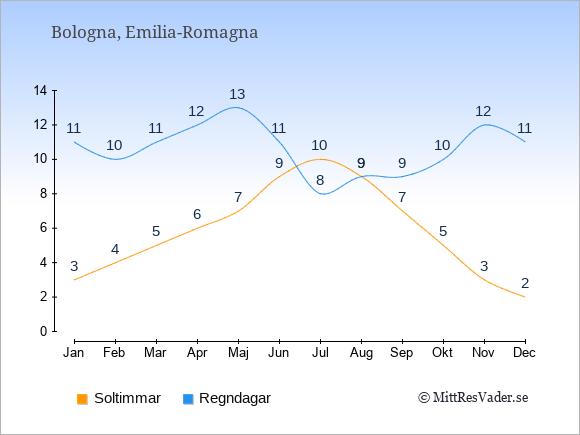 Vädret i Bologna exemplifierat genom antalet soltimmar och regniga dagar: Januari 3;11. Februari 4;10. Mars 5;11. April 6;12. Maj 7;13. Juni 9;11. Juli 10;8. Augusti 9;9. September 7;9. Oktober 5;10. November 3;12. December 2;11.
