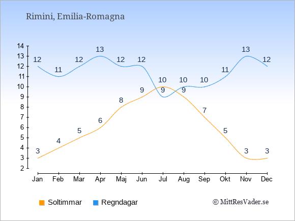 Vädret i Rimini exemplifierat genom antalet soltimmar och regniga dagar: Januari 3;12. Februari 4;11. Mars 5;12. April 6;13. Maj 8;12. Juni 9;12. Juli 10;9. Augusti 9;10. September 7;10. Oktober 5;11. November 3;13. December 3;12.