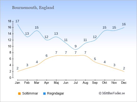 Vädret i Bournemouth exemplifierat genom antalet soltimmar och regniga dagar: Januari 2;17. Februari 3;13. Mars 4;15. April 6;12. Maj 7;13. Juni 7;11. Juli 7;9. Augusti 7;11. September 5;12. Oktober 4;15. November 3;15. December 2;16.