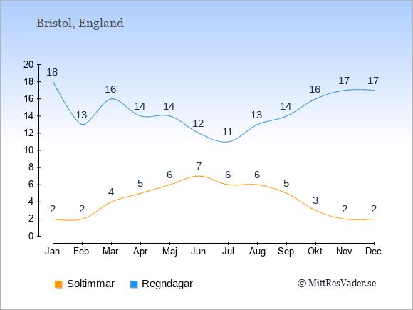 Vädret i Bristol exemplifierat genom antalet soltimmar och regniga dagar: Januari 2;18. Februari 2;13. Mars 4;16. April 5;14. Maj 6;14. Juni 7;12. Juli 6;11. Augusti 6;13. September 5;14. Oktober 3;16. November 2;17. December 2;17.