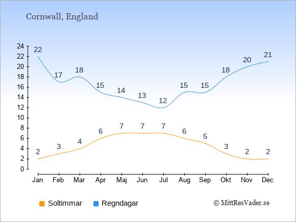 Vädret i Cornwall exemplifierat genom antalet soltimmar och regniga dagar: Januari 2;22. Februari 3;17. Mars 4;18. April 6;15. Maj 7;14. Juni 7;13. Juli 7;12. Augusti 6;15. September 5;15. Oktober 3;18. November 2;20. December 2;21.