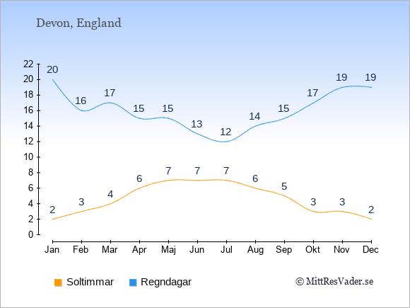 Vädret i Devon exemplifierat genom antalet soltimmar och regniga dagar: Januari 2;20. Februari 3;16. Mars 4;17. April 6;15. Maj 7;15. Juni 7;13. Juli 7;12. Augusti 6;14. September 5;15. Oktober 3;17. November 3;19. December 2;19.