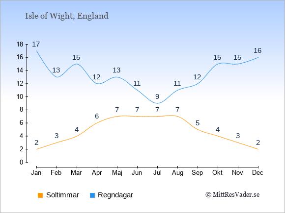 Vädret på Isle of Wight exemplifierat genom antalet soltimmar och regniga dagar: Januari 2;17. Februari 3;13. Mars 4;15. April 6;12. Maj 7;13. Juni 7;11. Juli 7;9. Augusti 7;11. September 5;12. Oktober 4;15. November 3;15. December 2;16.