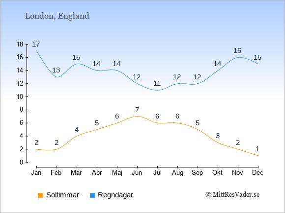 Vädret i London: Soltimmar och nederbörd.